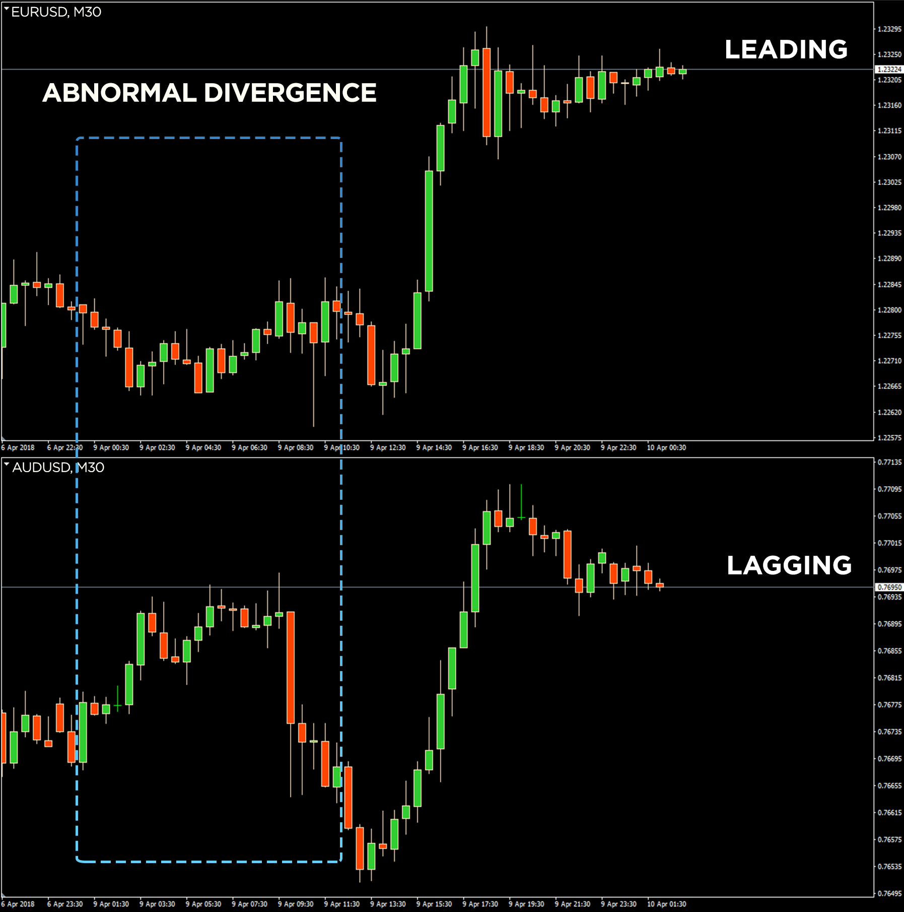 Non correlated forex pairs